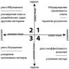 Стратегии поиска решения профессиональных задач и профессионального развития (схема)